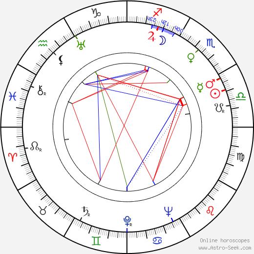 J. Z. Novak день рождения гороскоп, J. Z. Novak Натальная карта онлайн