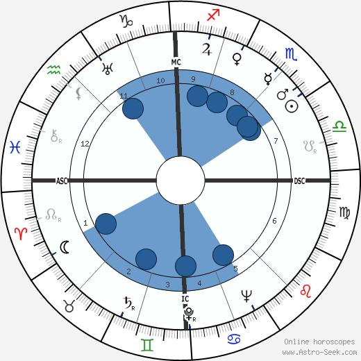 Jacques Dubois wikipedia, horoscope, astrology, instagram