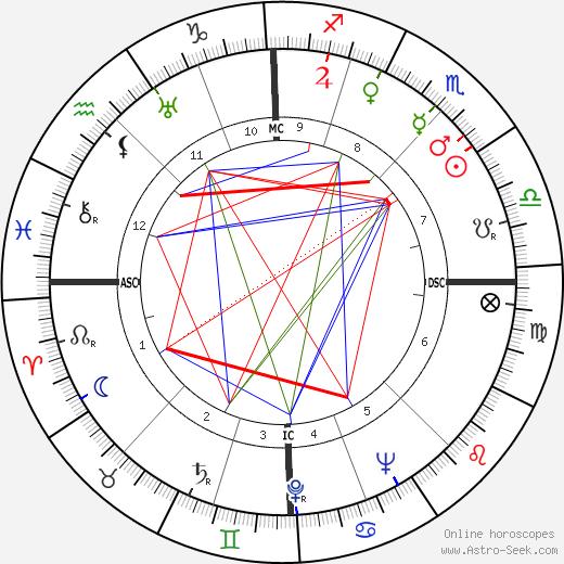 Жак Дюбуа Jacques Dubois день рождения гороскоп, Jacques Dubois Натальная карта онлайн