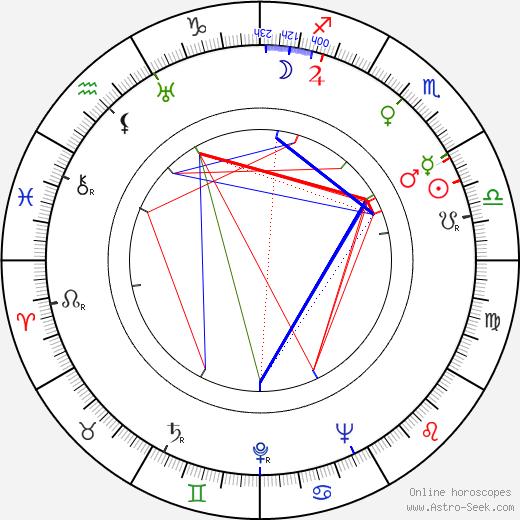 Jadwiga Jędrzejowska birth chart, Jadwiga Jędrzejowska astro natal horoscope, astrology
