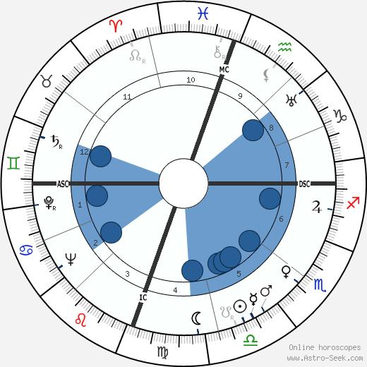 John William Gardner wikipedia, horoscope, astrology, instagram