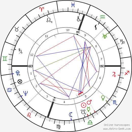 John William Gardner tema natale, oroscopo, John William Gardner oroscopi gratuiti, astrologia