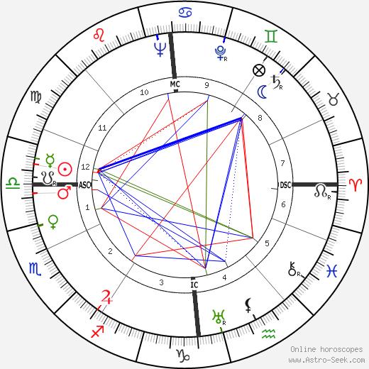 Kathleen Ollerenshaw birth chart, Kathleen Ollerenshaw astro natal horoscope, astrology