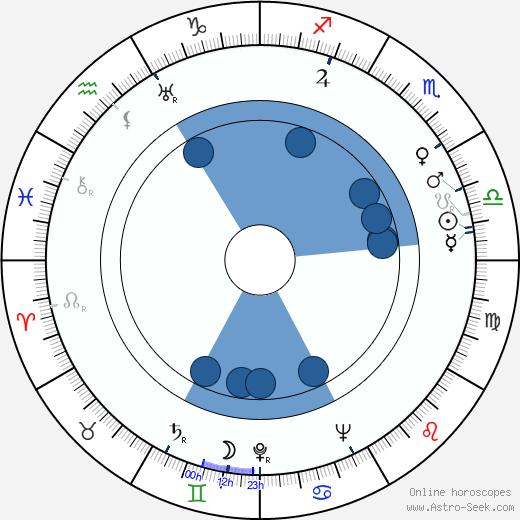 Konstantine Pipinashvili wikipedia, horoscope, astrology, instagram
