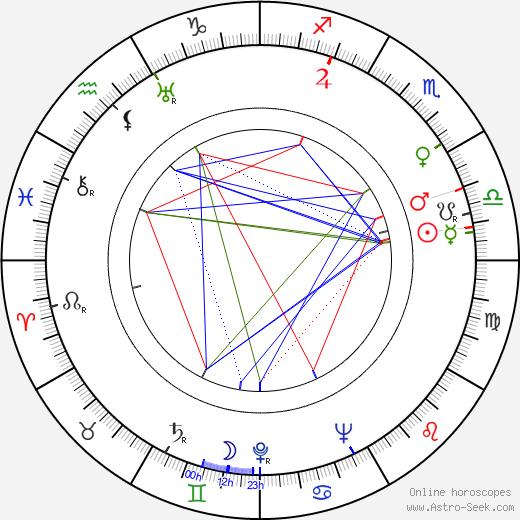 Konstantine Pipinashvili день рождения гороскоп, Konstantine Pipinashvili Натальная карта онлайн