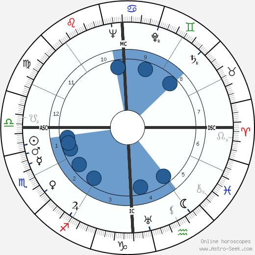 Leon A. Heppel wikipedia, horoscope, astrology, instagram
