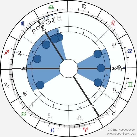 Lino Masarié wikipedia, horoscope, astrology, instagram