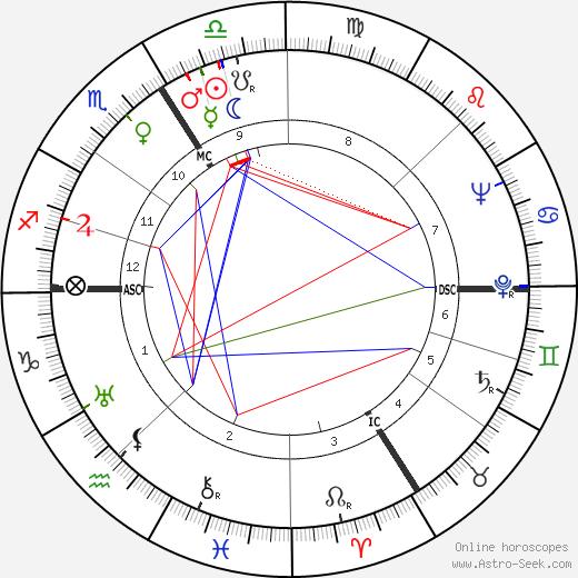 Lino Masarié день рождения гороскоп, Lino Masarié Натальная карта онлайн