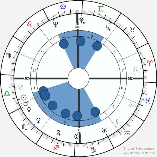 Lotti Huber wikipedia, horoscope, astrology, instagram