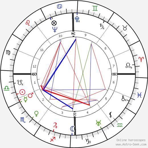 Lotti Huber tema natale, oroscopo, Lotti Huber oroscopi gratuiti, astrologia