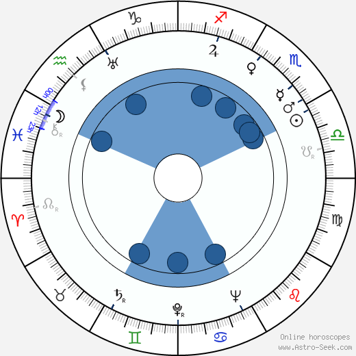 Ludwik Perski wikipedia, horoscope, astrology, instagram