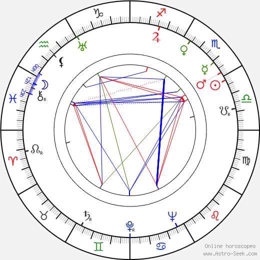 Ludwik Perski tema natale, oroscopo, Ludwik Perski oroscopi gratuiti, astrologia