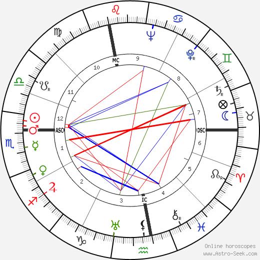 Madeleine Sologne birth chart, Madeleine Sologne astro natal horoscope, astrology