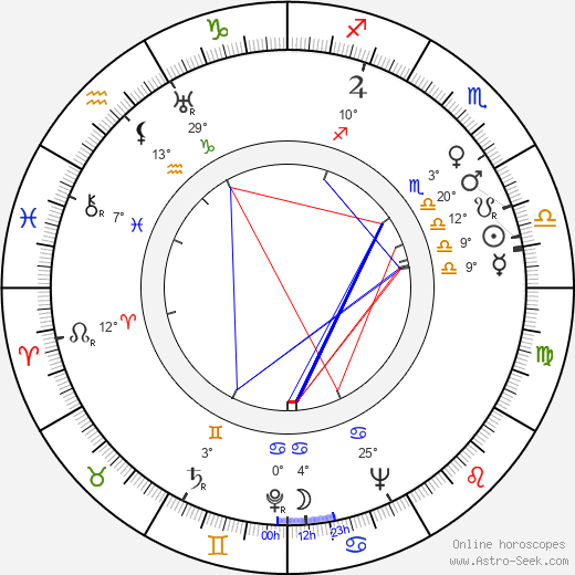 Míla Reymonová birth chart, biography, wikipedia 2018, 2019