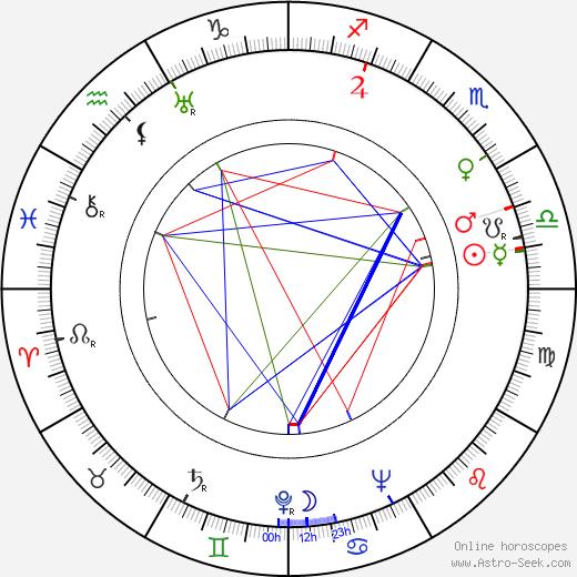 Míla Reymonová astro natal birth chart, Míla Reymonová horoscope, astrology
