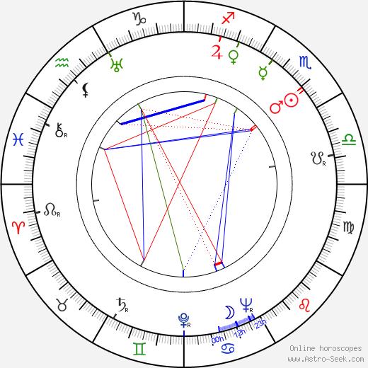 Oliver M. Johnston Jr. день рождения гороскоп, Oliver M. Johnston Jr. Натальная карта онлайн
