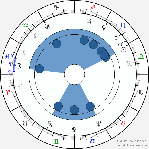 Philip H. Lathrop wikipedia, horoscope, astrology, instagram
