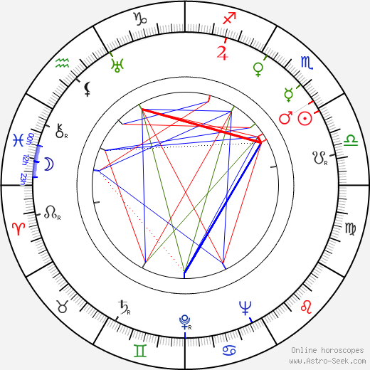 Philip H. Lathrop birth chart, Philip H. Lathrop astro natal horoscope, astrology