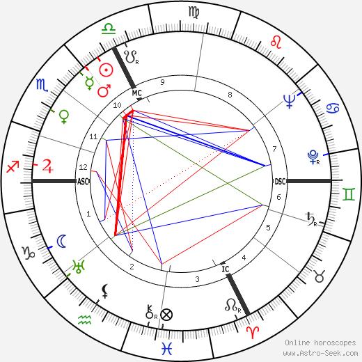 Pope John Paul I tema natale, oroscopo, Pope John Paul I oroscopi gratuiti, astrologia
