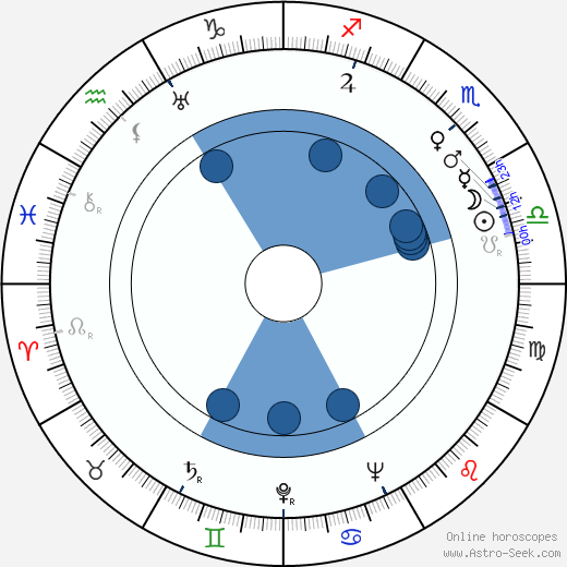 Ted Parmelee wikipedia, horoscope, astrology, instagram