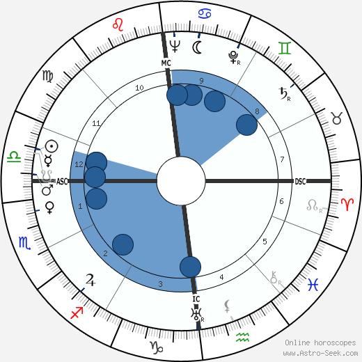 Tilly Lauenstein wikipedia, horoscope, astrology, instagram