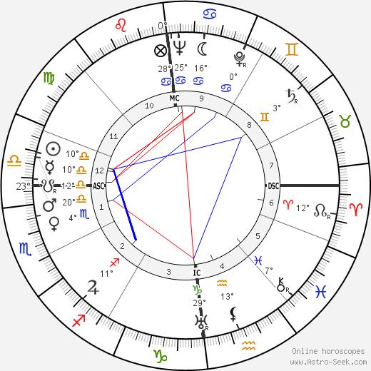 Tilly Lauenstein birth chart, biography, wikipedia 2019, 2020
