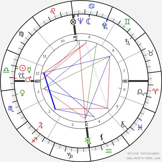 Tilly Lauenstein birth chart, Tilly Lauenstein astro natal horoscope, astrology