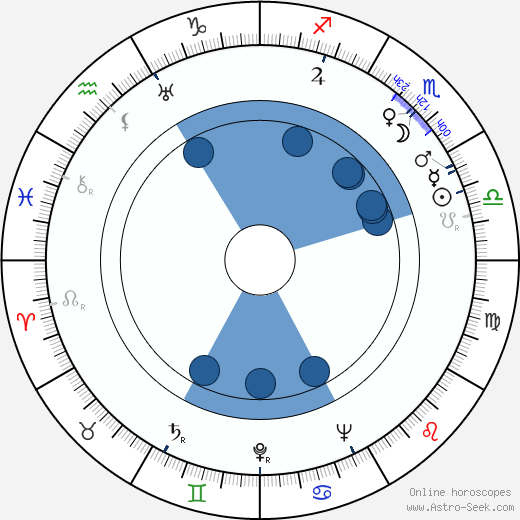 Toña La Negra wikipedia, horoscope, astrology, instagram