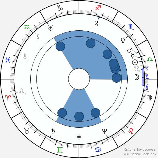 Viktor Ivchenko wikipedia, horoscope, astrology, instagram