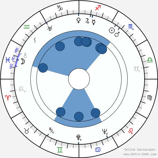 Arthur Peterson wikipedia, horoscope, astrology, instagram