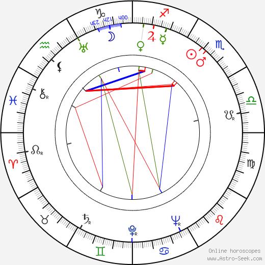 Atte Pakkanen tema natale, oroscopo, Atte Pakkanen oroscopi gratuiti, astrologia