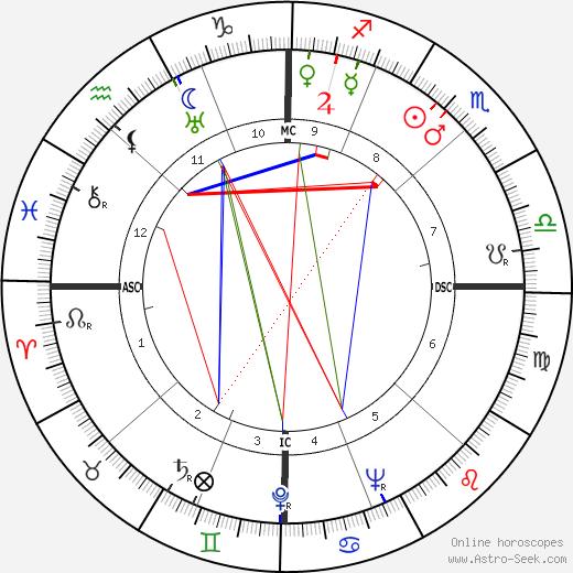 Barbara Hutton tema natale, oroscopo, Barbara Hutton oroscopi gratuiti, astrologia