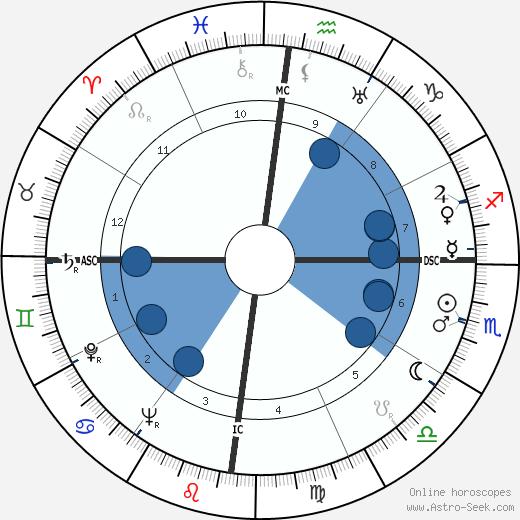 Chithira Thirunal Balarama Varma wikipedia, horoscope, astrology, instagram