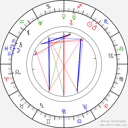 Colea Rautu день рождения гороскоп, Colea Rautu Натальная карта онлайн