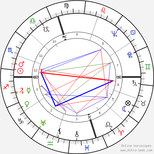 Doris Duke birth chart, Doris Duke astro natal horoscope, astrology