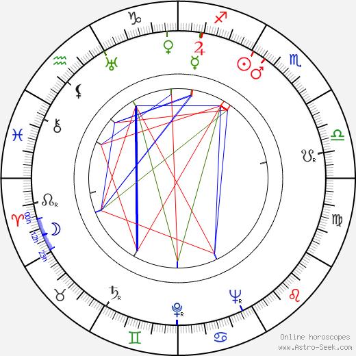 Eleanor Powell astro natal birth chart, Eleanor Powell horoscope, astrology