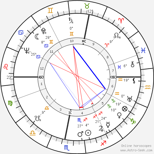 Eric Sevareid birth chart, biography, wikipedia 2018, 2019