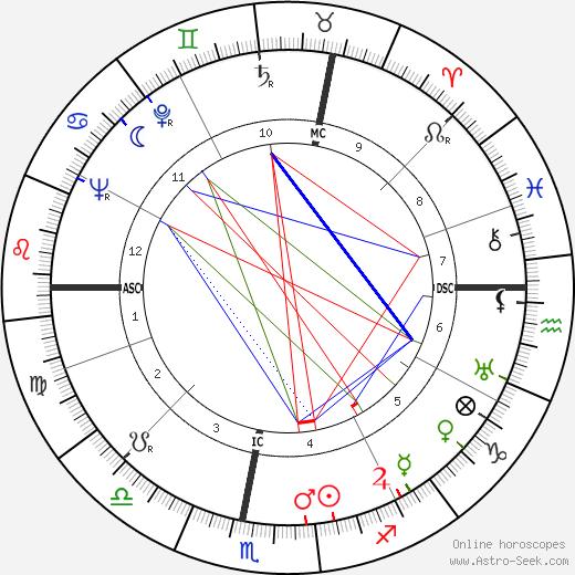 Eric Sevareid astro natal birth chart, Eric Sevareid horoscope, astrology