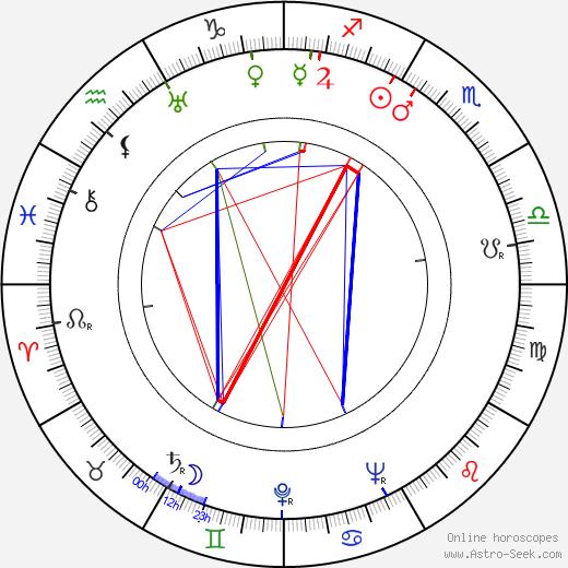 Garson Kanin astro natal birth chart, Garson Kanin horoscope, astrology