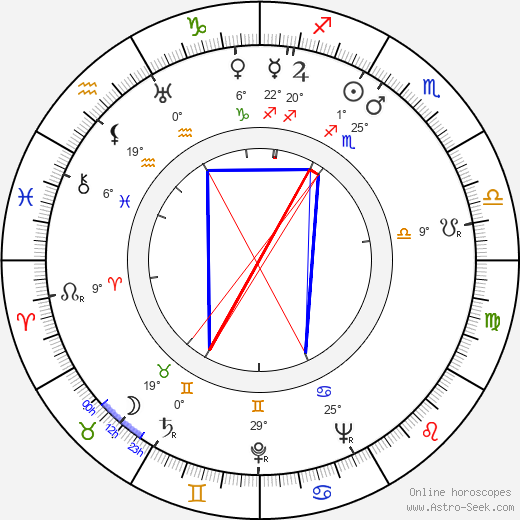 George O'Hanlon birth chart, biography, wikipedia 2018, 2019