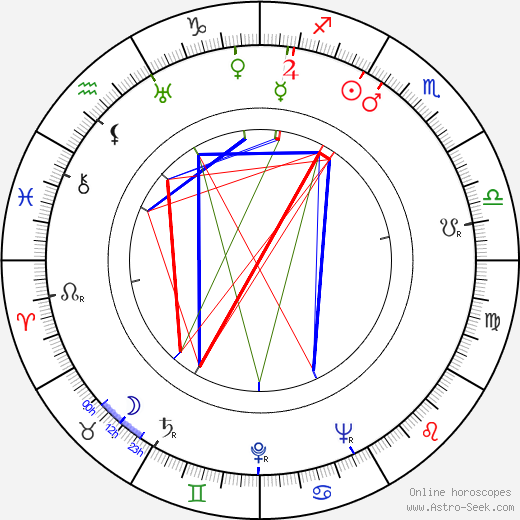 George O'Hanlon astro natal birth chart, George O'Hanlon horoscope, astrology