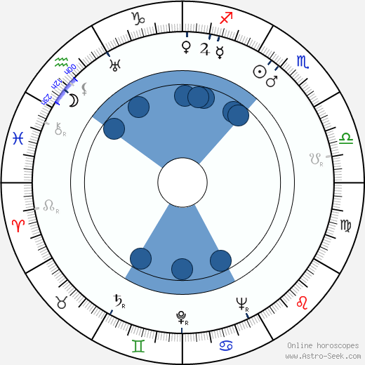 George Petrie wikipedia, horoscope, astrology, instagram