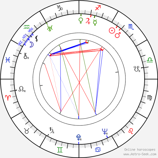 George Petrie astro natal birth chart, George Petrie horoscope, astrology
