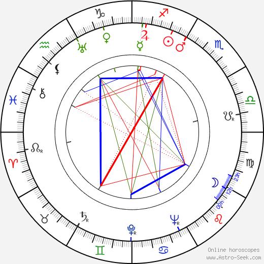 Gordon Parks день рождения гороскоп, Gordon Parks Натальная карта онлайн