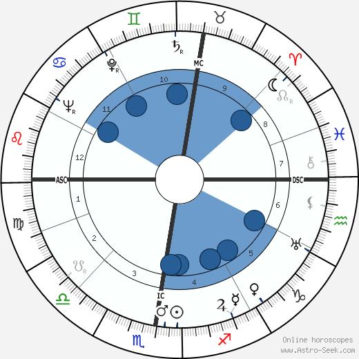 Guillaume Gillet wikipedia, horoscope, astrology, instagram