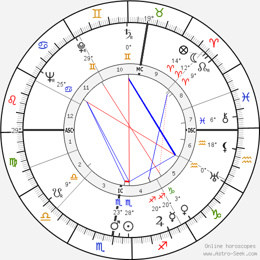 Guillaume Gillet birth chart, biography, wikipedia 2018, 2019