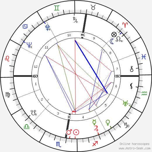 Guillaume Gillet astro natal birth chart, Guillaume Gillet horoscope, astrology