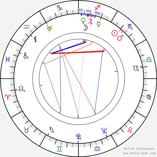 Hal Hopper birth chart, Hal Hopper astro natal horoscope, astrology