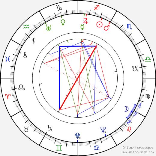 Уго Дель Карриль Hugo del Carril день рождения гороскоп, Hugo del Carril Натальная карта онлайн