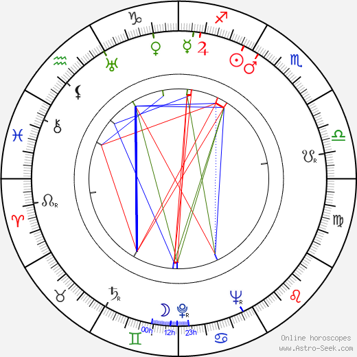 Ilmo Launis birth chart, Ilmo Launis astro natal horoscope, astrology